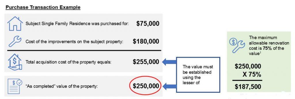 Freddie Mac CHOICERenovation Mortgage Example