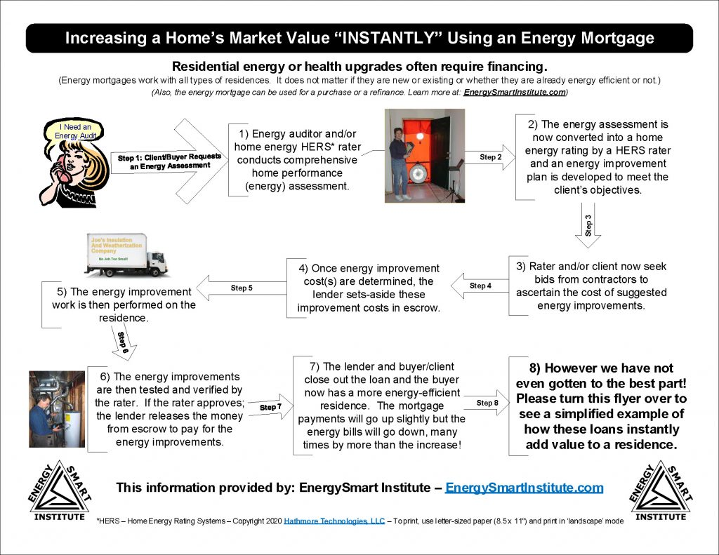 Energy Mortgage Infographic